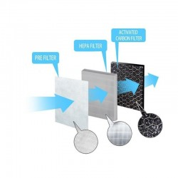 Filtru de aer 3 in 1 pre-filtru, filtru Hepa si filtru de carbon activ, pentru purificatorul de aer Esperanza Esperanza Zephyr